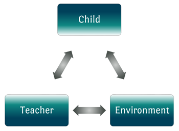 A triangle showing the how the Montessori environment depends on the balance between child, teacher and environment